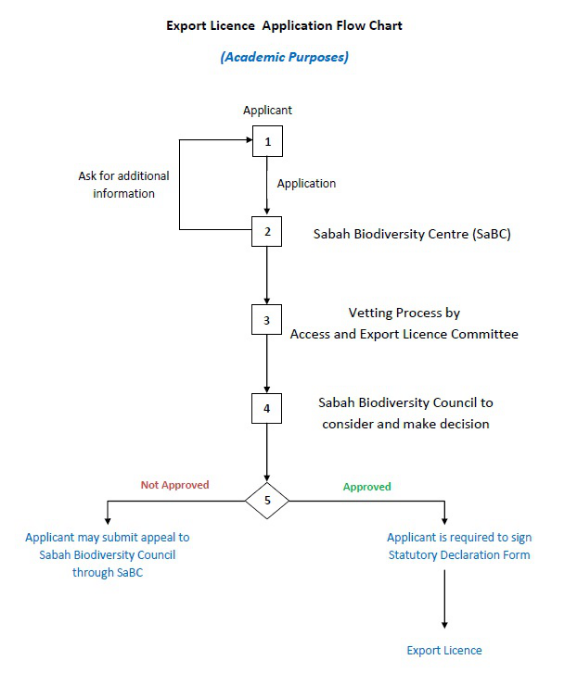 Transfer Licence Flowchart